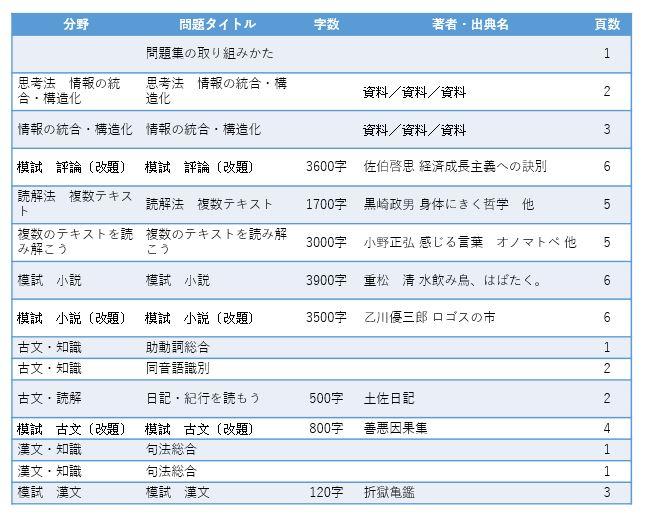 オーダーシステム 季節限定タイプ・夏・2年 国語セレクト問題集 現・古・漢〔新傾向〕「収録内容」